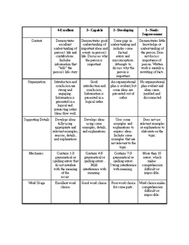 Biography rubric for 5th grade
