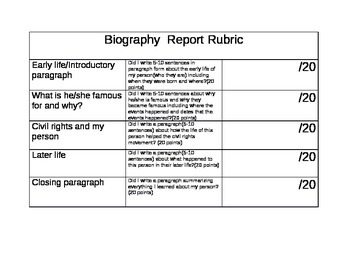 Biography writing repot rubric