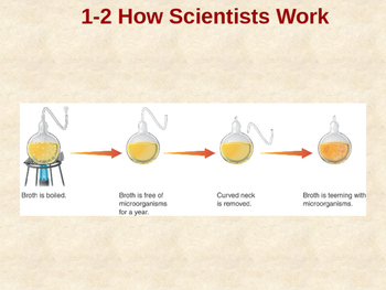 Biology 1.2 How Scientists Work Fill-in-the-Blank Notes with Handouts