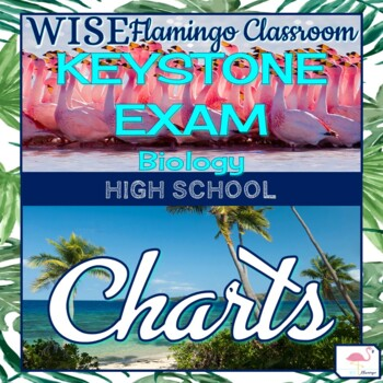 Biology Anchor Chart & Eligible Content for Pennsylvania Keystone Exams