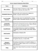 Biology - Chapter 6: Humans in the Biosphere (Vocabulary Study Guide)