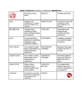 Biology Intro Vocabulary Dominos