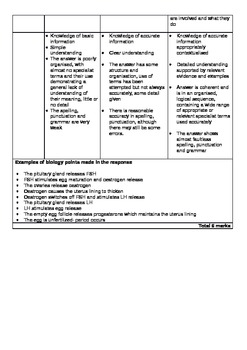 Biology Menstrual Cycle Literature improvement Question