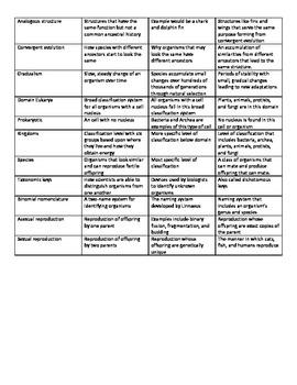 Biology Review Bingo Card (Classification, Evolution and Genetics)