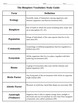 Biology - Chapter 3: The Biosphere Vocabulary Study Guide