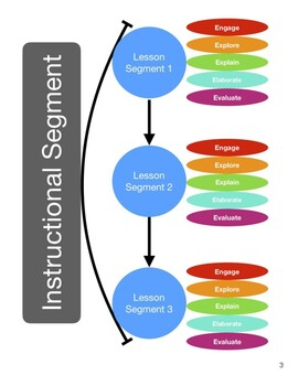 Biology: The Living Earth (NGSS) Scope and Sequence