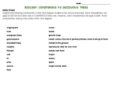 Biology: Coniferous vs Deciduous Trees