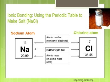 Biology for Non-Majors Chemistry of Life Powerpoint