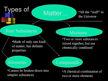 Biology/Physical Science: The Nature of Matter