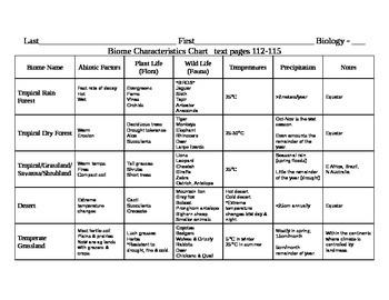Biome Characteristics