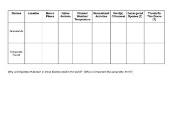 Biome Chart