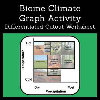 Biome Climate Graph Activity (10 Ecosystems)