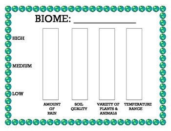 Biome Comparison Graph