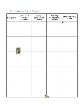 Biome/Ecosystems Graphic Organizer for Middle School