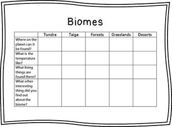 Biome Graphic Organizer