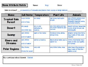 Biomes Attribute Matrix - Characteristics