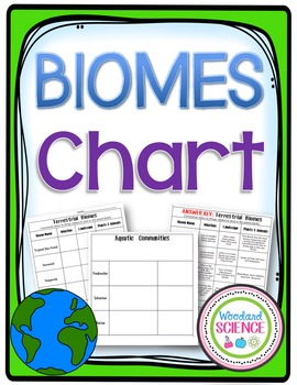 biomes chart terresterial by woodard science teachers pay teachers. Black Bedroom Furniture Sets. Home Design Ideas