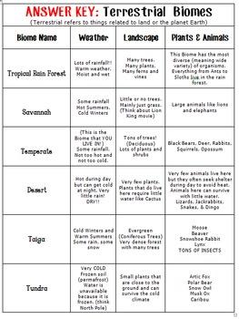 Biomes Chart Terresterial & Aquatic