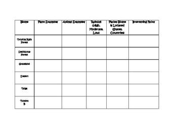 Biomes Table/Chart
