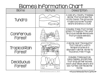 Biomes Word Wall and Vocabulary Charts