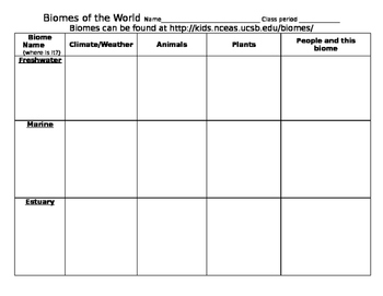 Biomes of the world, webquest or paper lesson