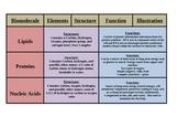 Biomolecules Booklet