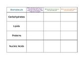 Biomolecules Table