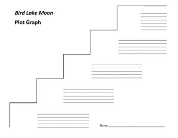 Bird Lake Moon Plot Graph - Kevin Henkes