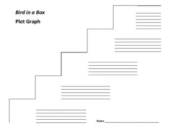 Bird in a Box Plot Graph - Pinkney