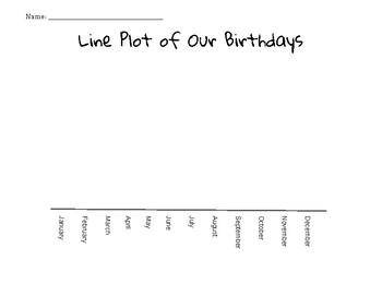 Birthday Line Plot