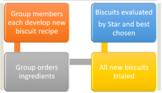 Biscuit Recipe Design