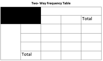 categorical frequency table