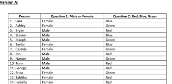 Bivariate Categorical Data Project