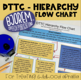 DTTC Hierarchy Flow Chart - Childhood Apraxia of Speech