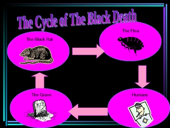 Black Death PowerPoint
