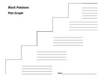 Black Potatoes Plot Graph - Susan Campbell Bartoletti