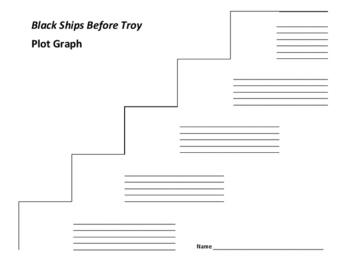 Black Ships Before Troy Plot Graph - Sutcliff