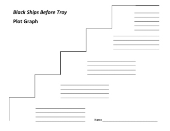 Black Ships Before Troy Plot Graph - Sutcliff