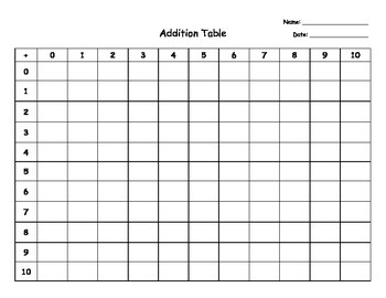 Blank Addition & Multiplication Tables