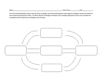 Blank Circular Flow of Economic Activity Graphic Organizer