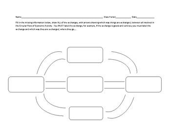 Blank circular flow of economic activity graphic organizer by danas blank circular flow of economic activity graphic organizer ccuart Choice Image