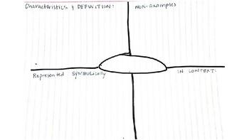 Blank Frayer Models for Math Class