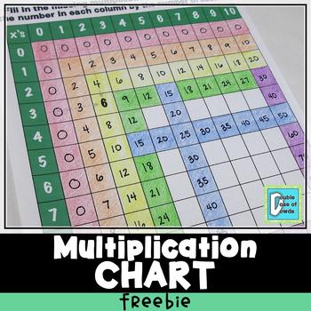 Blank Multiplication Teaching Resources Teachers Pay Teachers