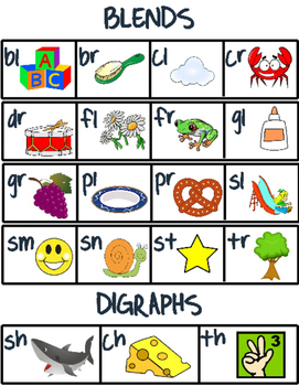 Blend and Digraph Poster!