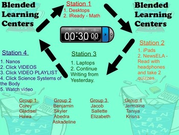 Blended Learning Prezi and Editable SmartBoard Setup for Use in Your Classroom