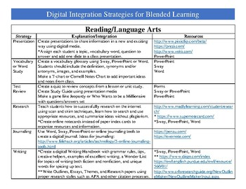 Blended Learning Strategies for Core Subject Areas