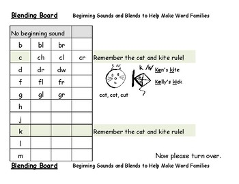 Blending Board for Word Families, Chunk Spelling, and Word Study