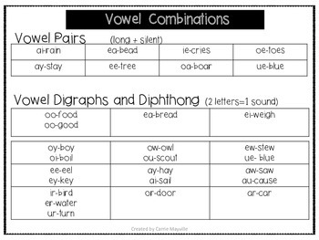 Blends, Digraphs, and  Diphthongs Reference Tool