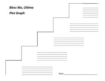 Bless Me, Ultima Plot Graph - Rudolfo Anaya