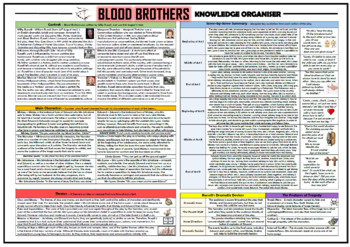 Blood Brothers Knowledge Organiser/ Revision Mat!